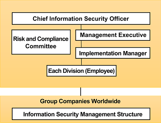 Information Security Management Structure