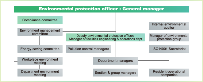Environmental Preservation System Diagram